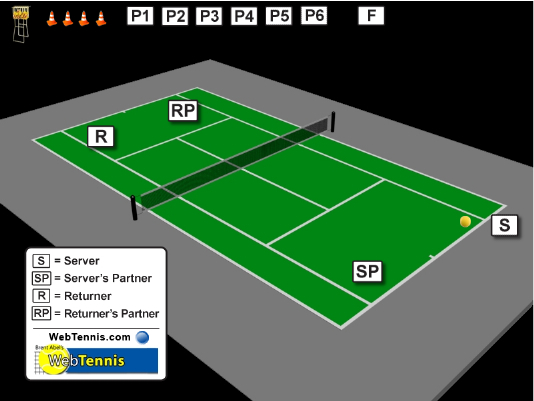 Webtennis Court Diagram Access